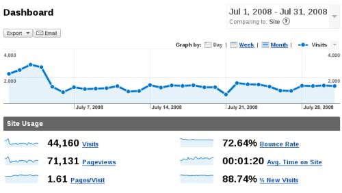 Estadísticas - Julio 2008