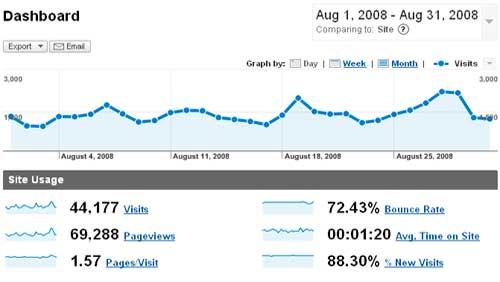 Estadísticas - Agosto 2008