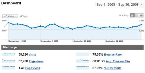 Estadísticas - Septiembre 2008