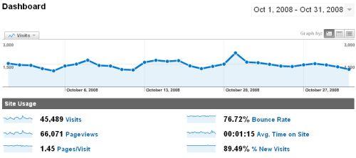 Estadísticas - Octubre 2008