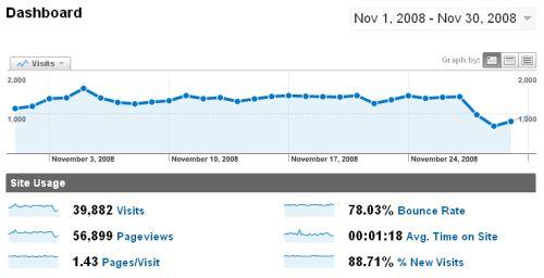 Estadísticas - Noviembre 2008