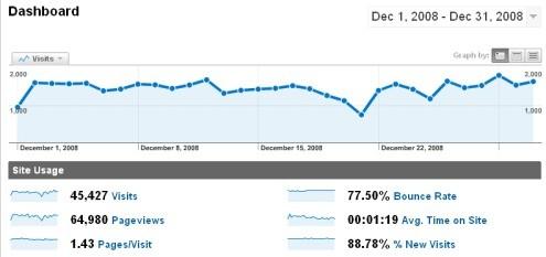 Estadísticas - Diciembre 2008