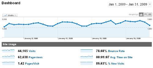 Estadísticas - Enero 2009