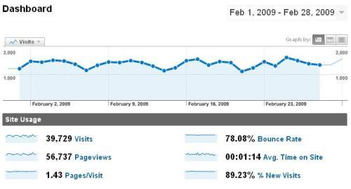 Estadísticas - Febrero 2009