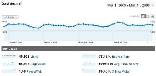 Estadísticas - Marzo 2009